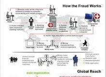 Schema de frauda ZeuS.jpg