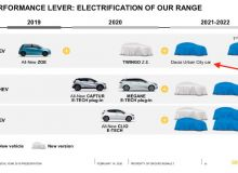 Dacia-Electrica-sursa-Renault.jpg