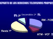 Drepturi TV Spania / diariosdefutbol.com