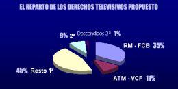 Drepturi TV Spania
