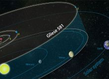 Sistemul solar al planetei Gliese 581, comparat cu cel al Pamantului
