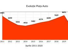 Evolutie-piata-auto-Aprilie-sursa-DRPCIV-02-1170x572.jpg