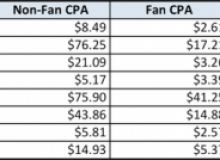 Costuri per achizitie pe Facebook/SocialCode